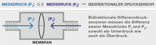 Bidirektionaler Differenzdrucksensor
