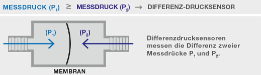 Differenzdrucksensor