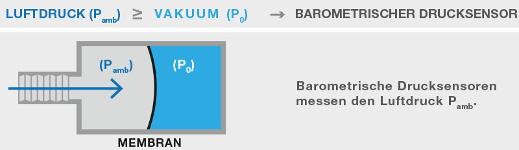 barometrischer_sensor