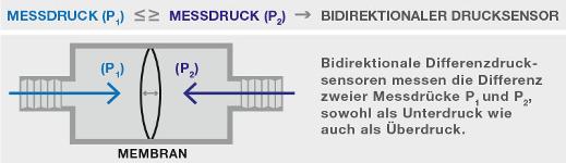 bidirektionaler-differenz-drucksensor