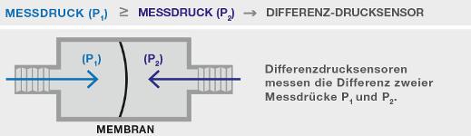 Schema Differenzdrucksensor