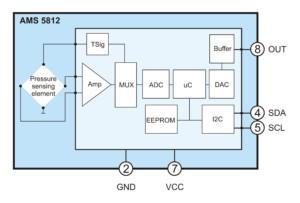 Block diagram AMS 5812 pressure sensor by AMSYS