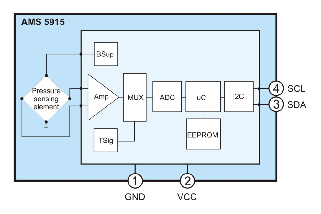 Block diagram AMS 5915 by AMSYS