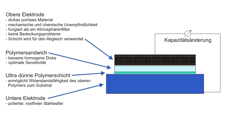 Aufbau Feuchtesensor by AMSYS